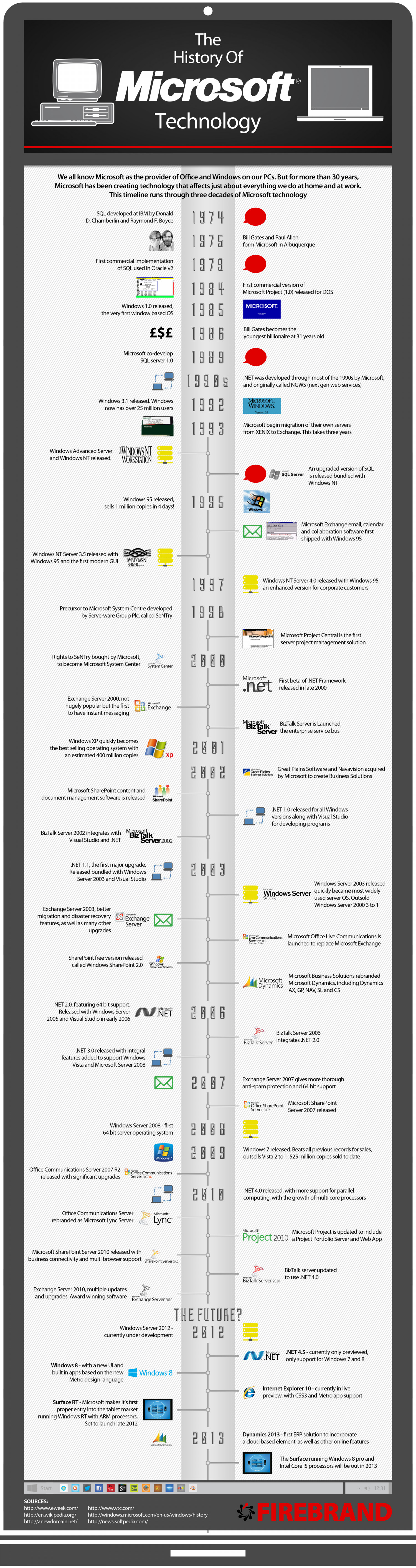 The History of Microsoft Technology Infographic