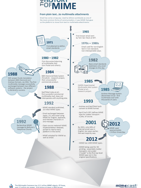 The History of MIME  Infographic