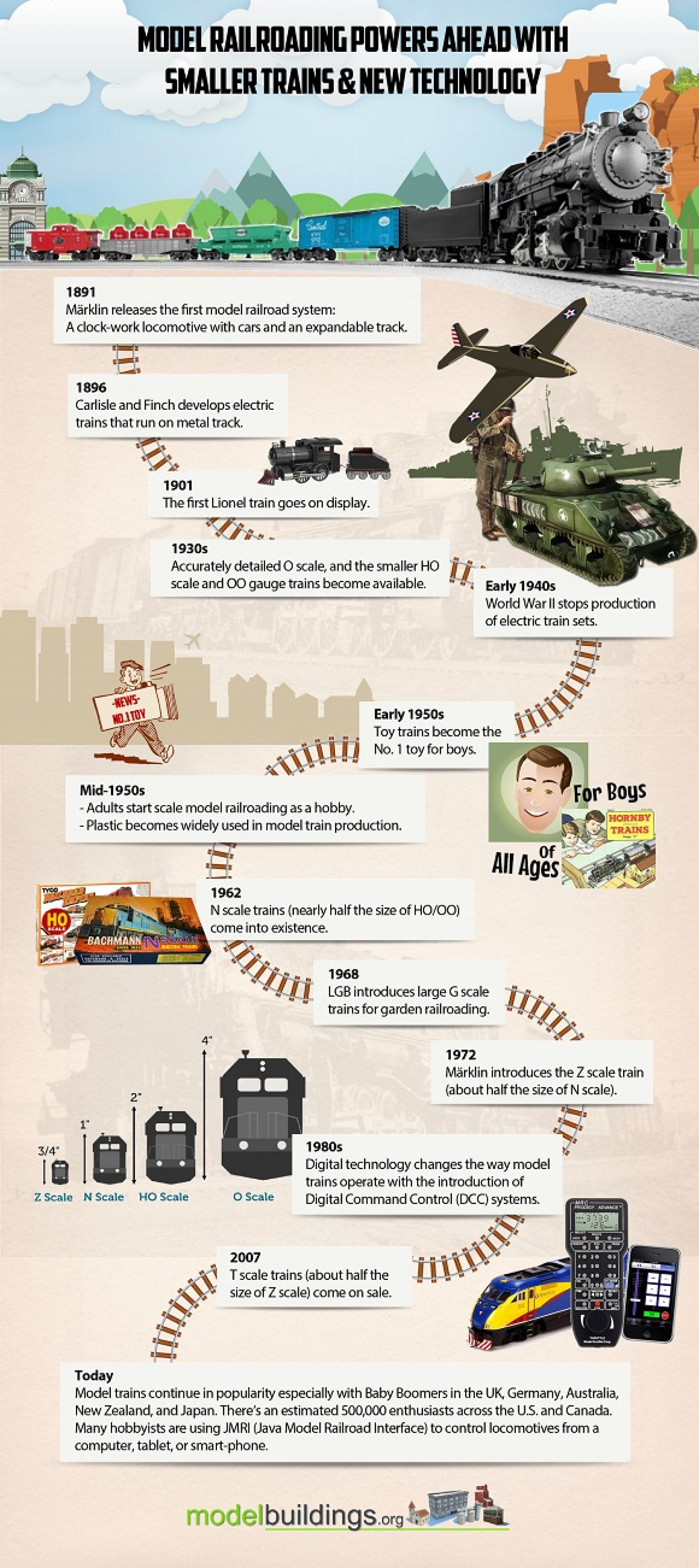The History Of Model Railroading Through The Years Infographic