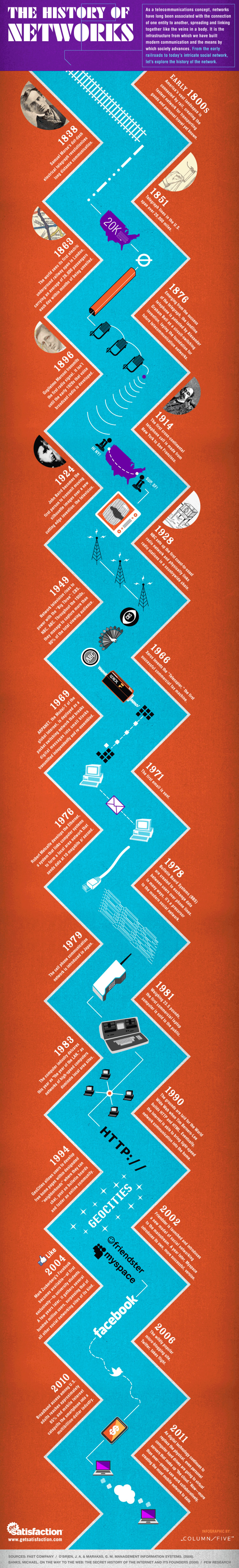 The History of Networks Infographic