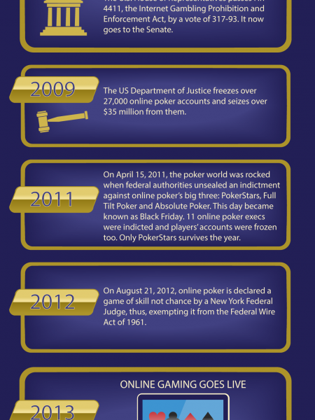 History of Online Gambling Infographic