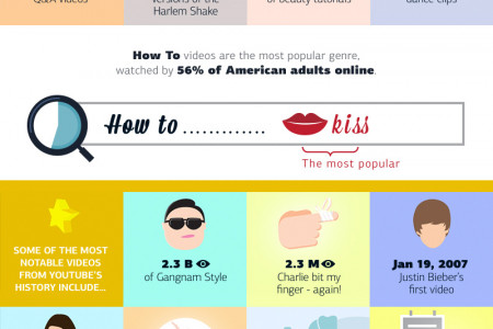 The History of Online Video Infographic