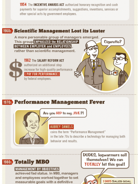 The History of Performance Reviews Infographic