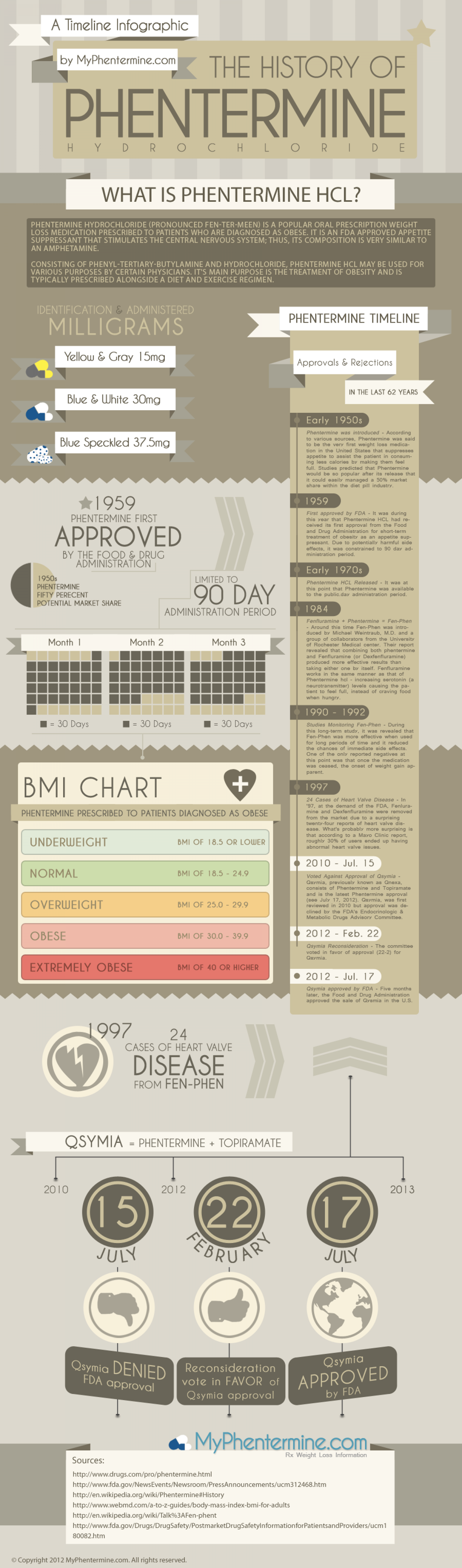 The History of Phentermine Diet Pills Infographic