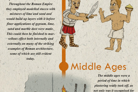 The History Of Plastering Infographic