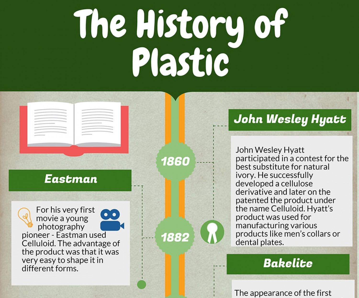 a history of plastic In the 1960s, plastics were just becoming popular polyethylene, which  2 and  that's generally used to make the type of grocery store plastic bags that california  just banned make your inbox  the iridescent history of light.