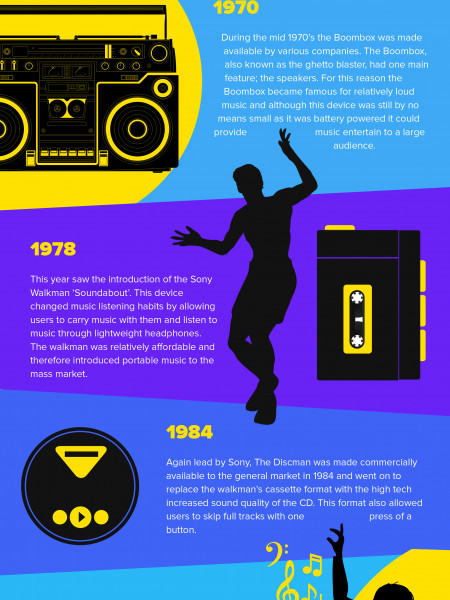 History of Portable Music Infographic
