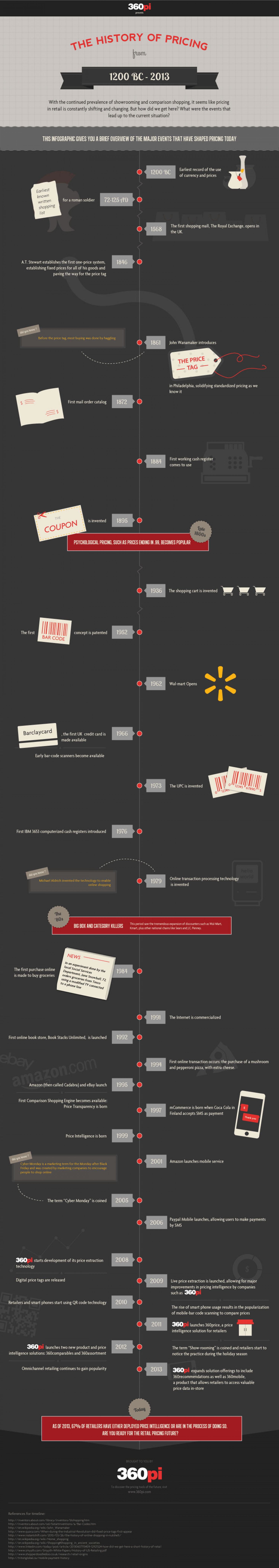 The History of Pricing Infographic