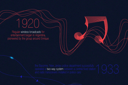 The History Of Radio Waves Infographic