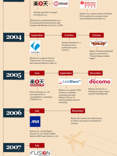 The History of Rakuten, Japan's Largest E-Commerce Site Infographic