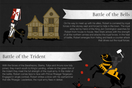 The History of Robert's Rebellion Infographic