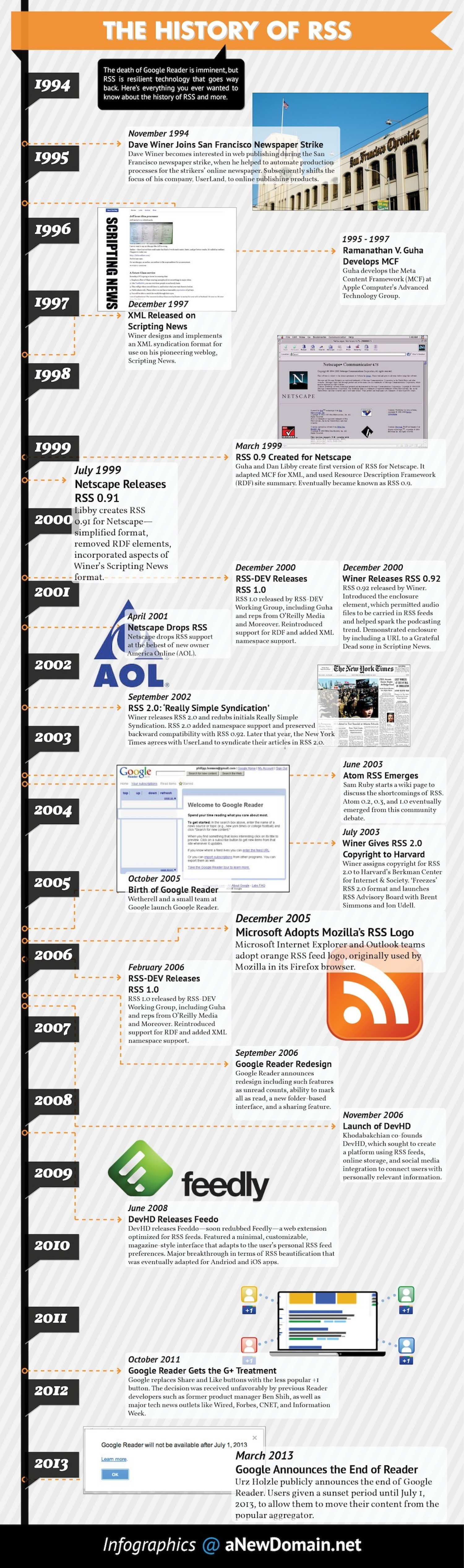 The History of RSS Infographic