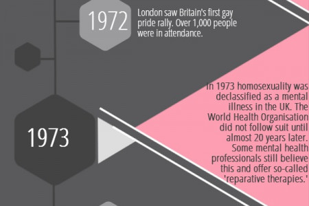 The History of Same-Sex Marriage in the UK Infographic
