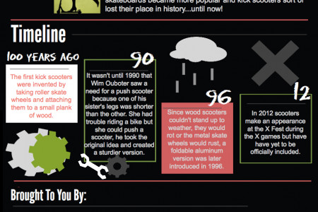 The History Of Scooters Infographic