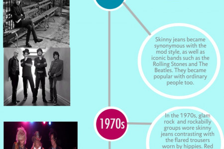 The History of Skinny Jeans  Infographic