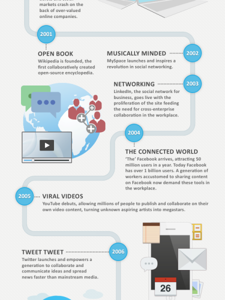 The History of Social Collaboration Infographic
