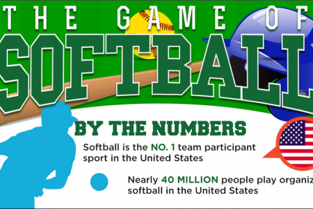 The History of Softball  Infographic