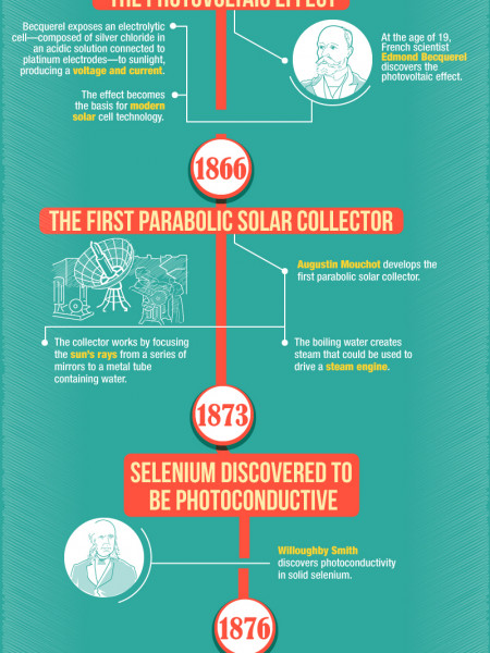 The History of Solar Energy Infographic
