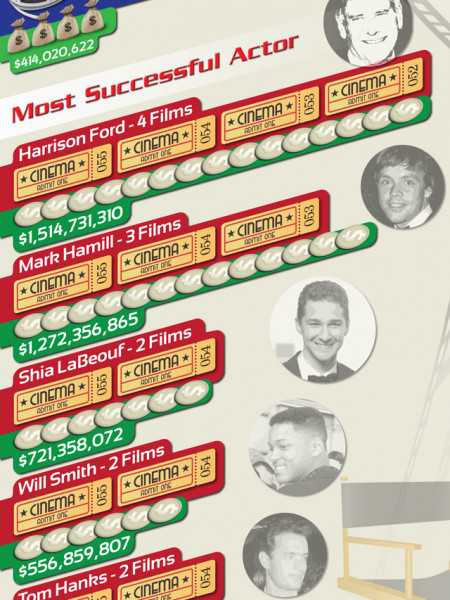 The History Of Summer Blockbusters Infographic