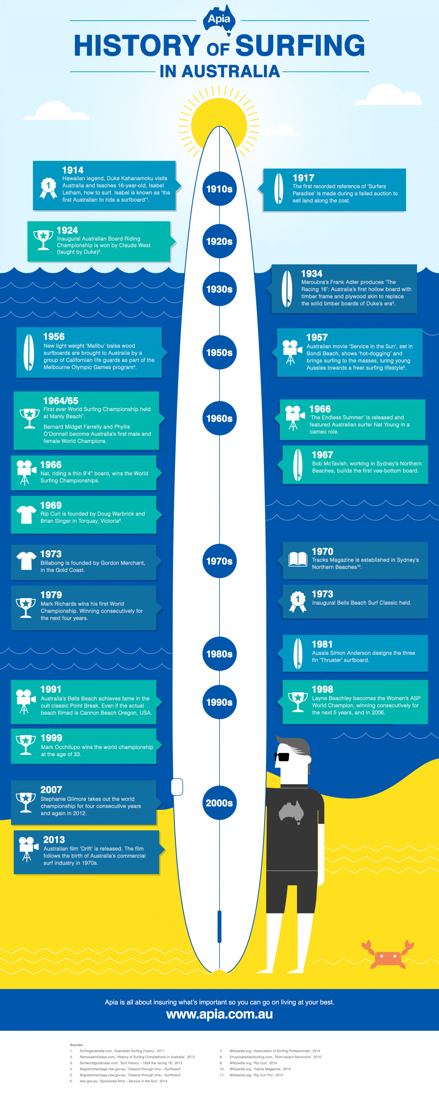The History of Surfing in Australia Infographic