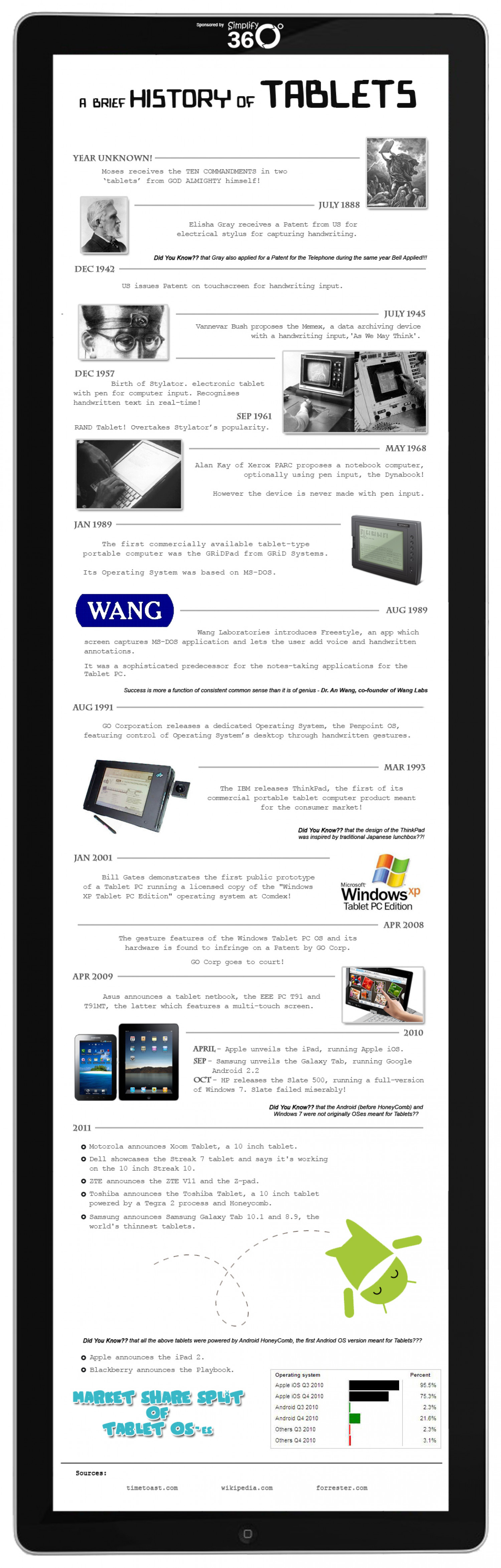 The history of Tablet Infographic