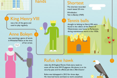 The History Of Tennis - Game, Set and Match Infographic