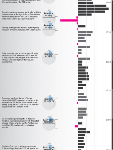 The History of the American Recession  Infographic