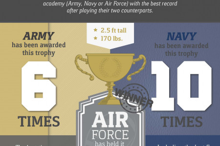 The History of the Army vs. Navy Football Matchup Infographic