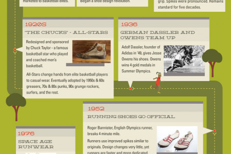 The History of The Athletic Shoe Infographic