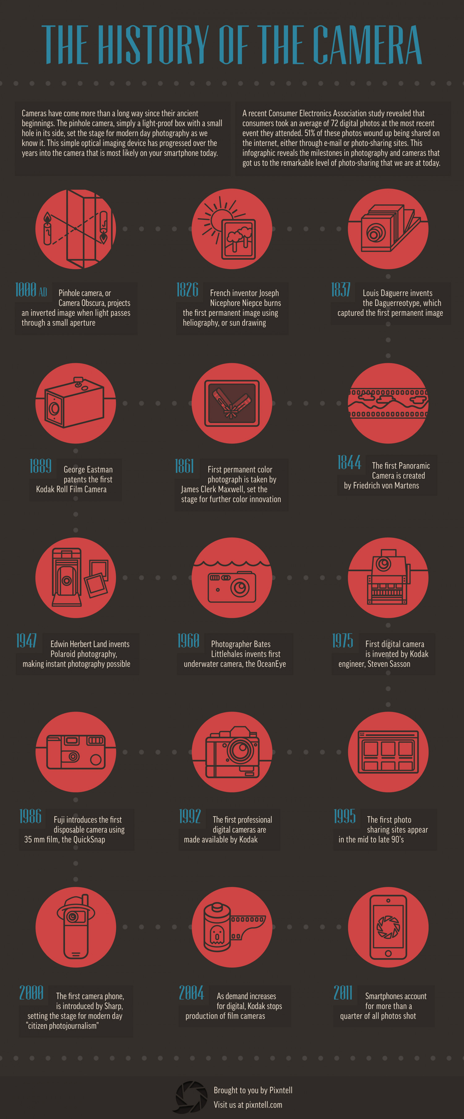 The History of the Camera Infographic