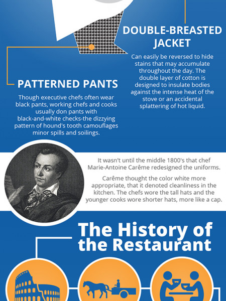 A History of the Creation and Evolution of the Chef's Uniform Infographic
