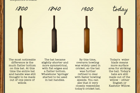 The History of The Cricket Bat Infographic