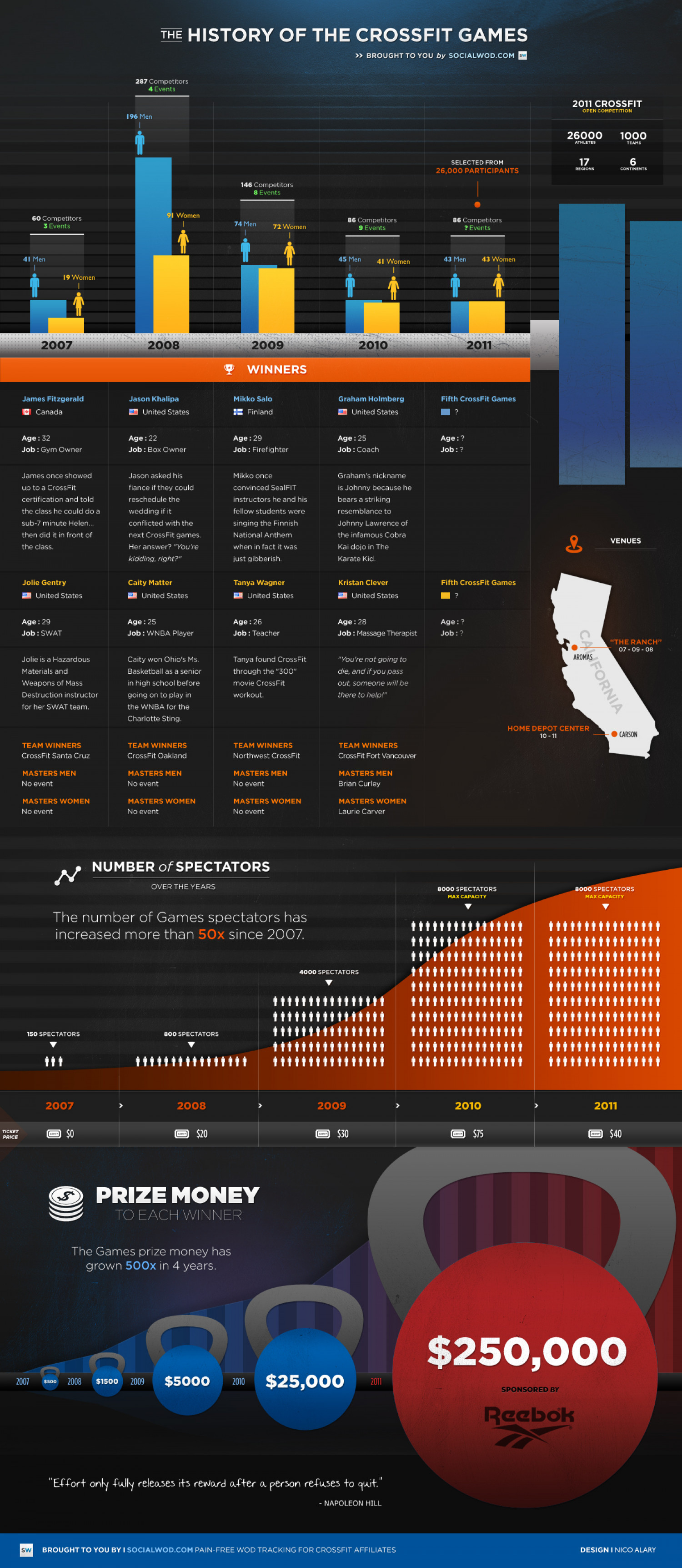 The History of the Crossfit Games Infographic