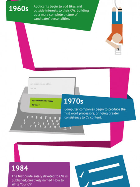 The History of the CV Infographic