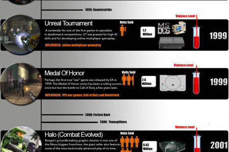 The History Of The First Person Shooter Infographic