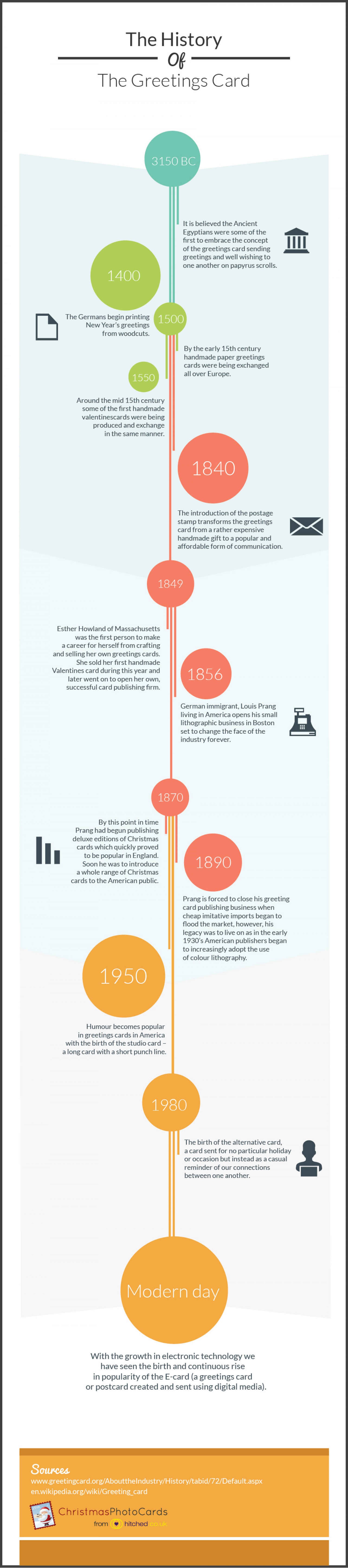 The History Of The Greeting Card Infographic