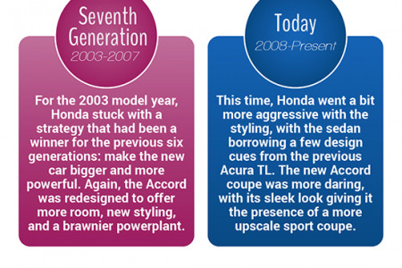 The History Of The Honda Accord Infographic