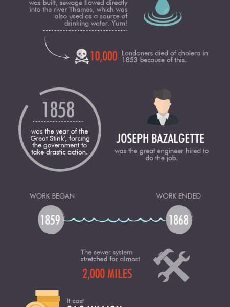 The History of London's Sewer System Infographic