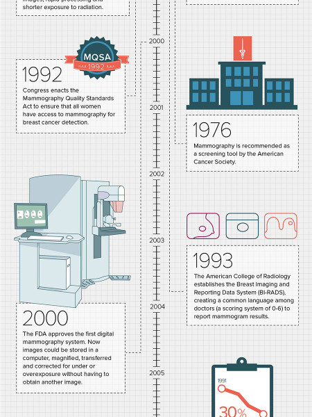 The History Of The Mammogram Infographic