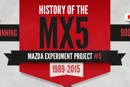 The History of the Mazda MX5 Infographic