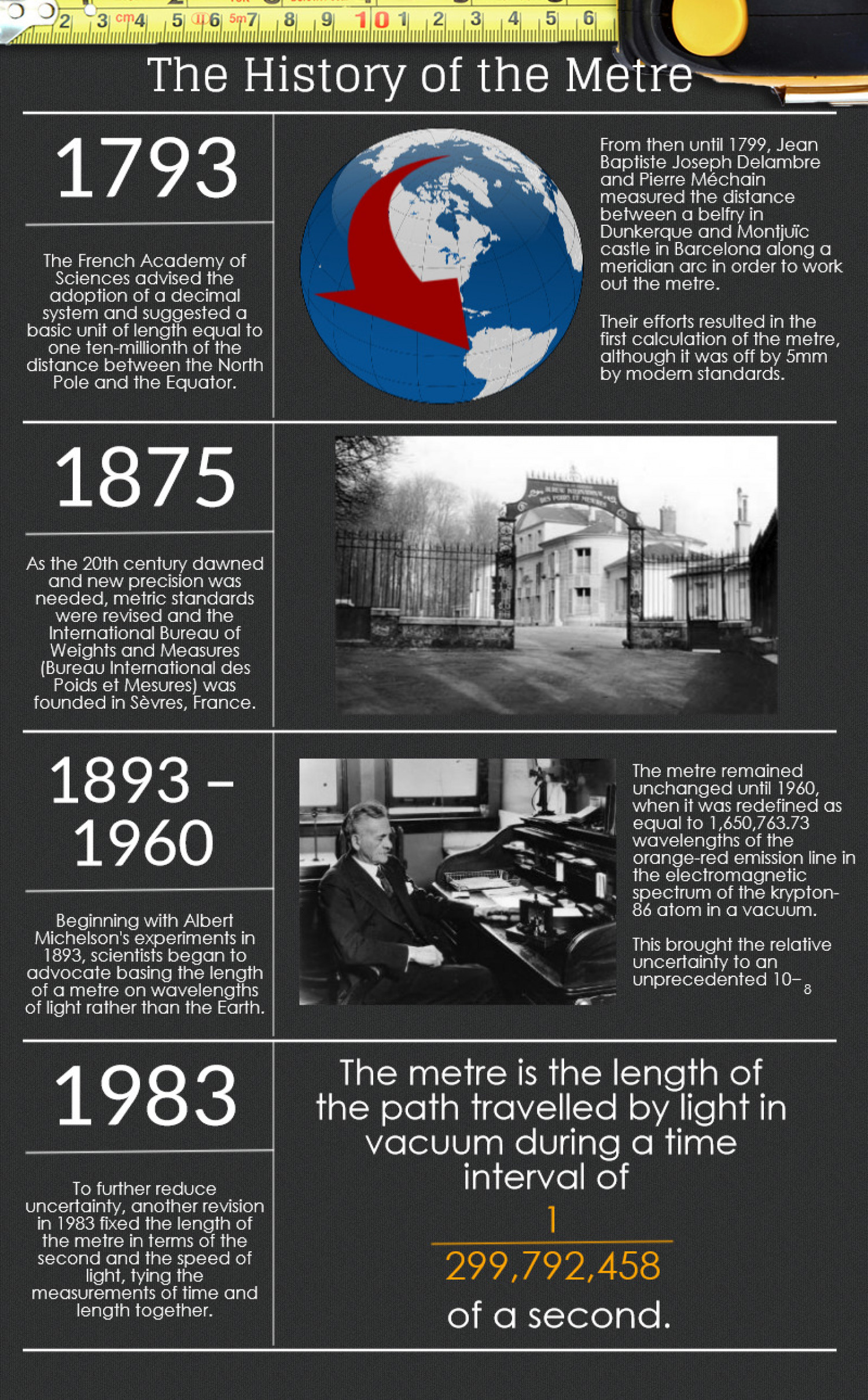 The History of the Metre Infographic