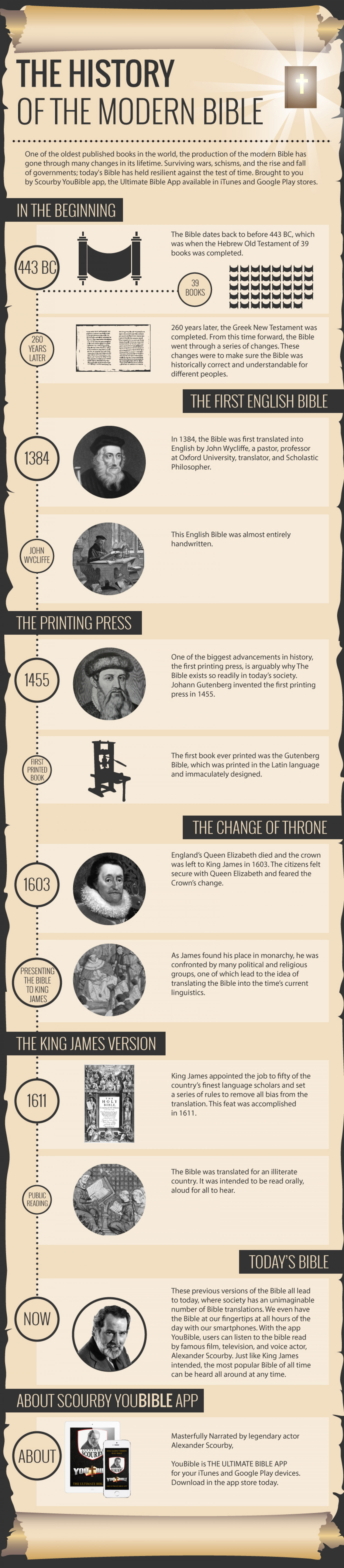 The History of the Modern Bible Infographic