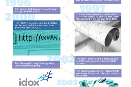 The History of the Planning Exchange  Infographic
