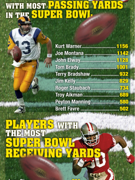The History Of The Superbowl Infographic