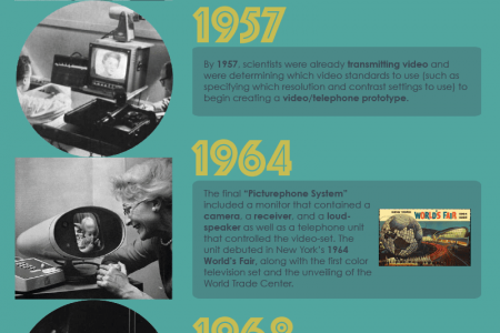 The History of the Video Phone Infographic