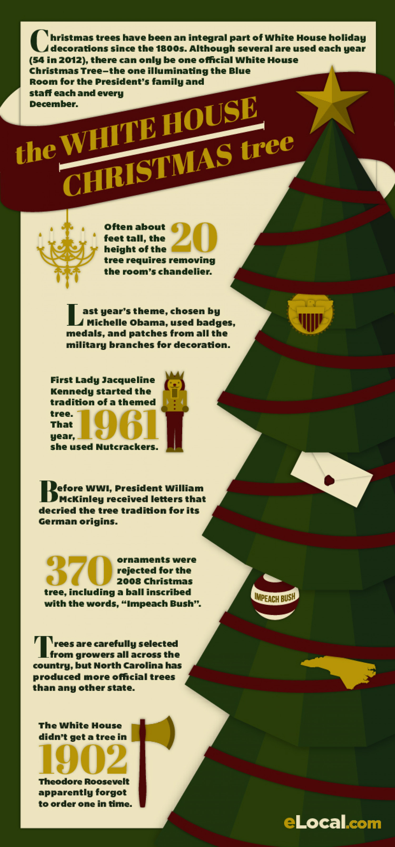 The History of the White House Christmas Tree Infographic