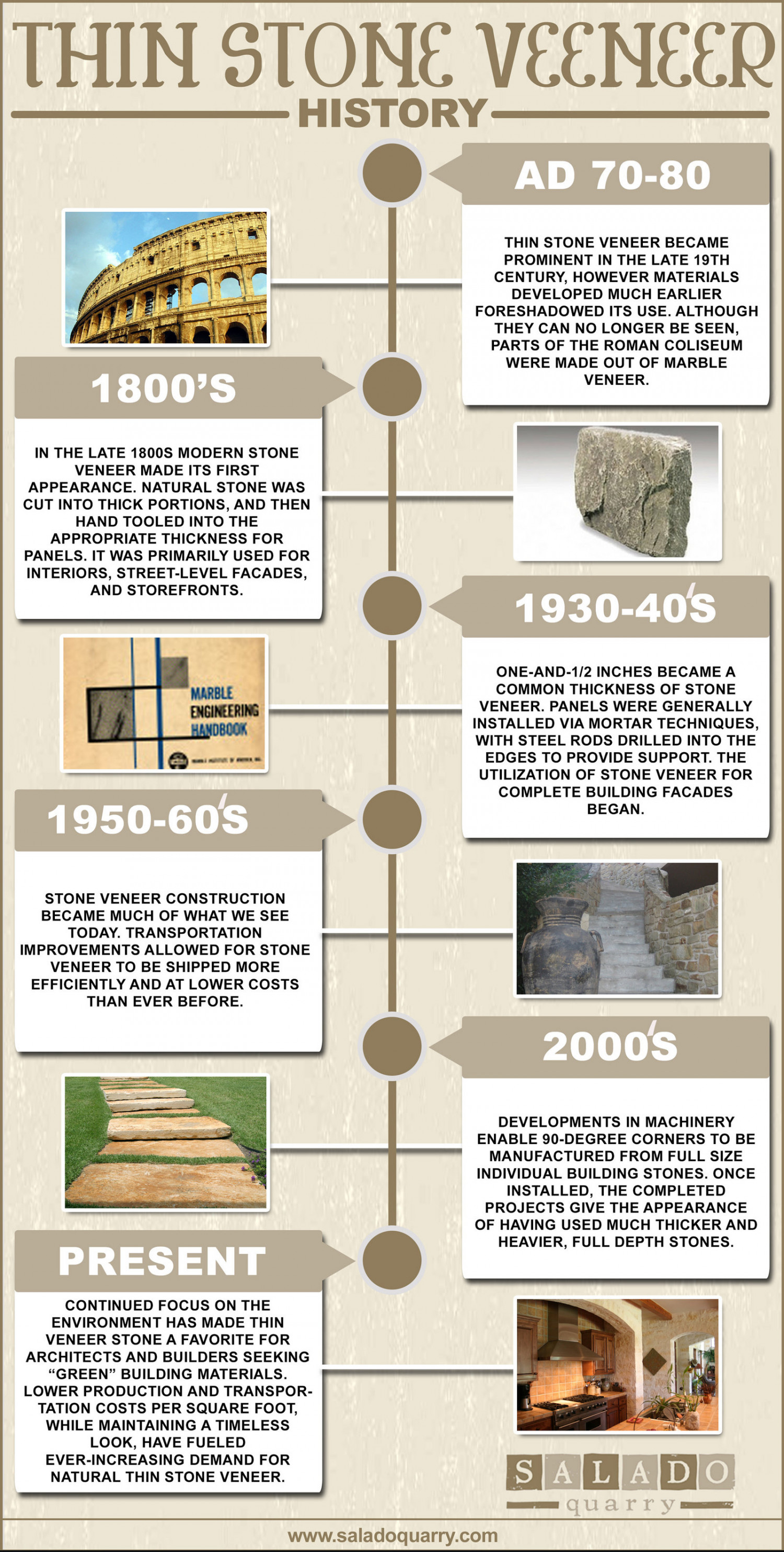 The History Of Thin Stone Veneer Infographic