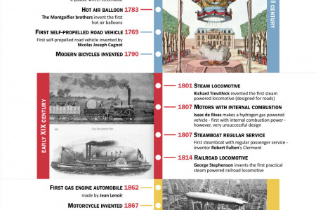 The History of Transportation Infographic