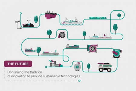 The history of Turbochargers Infographic