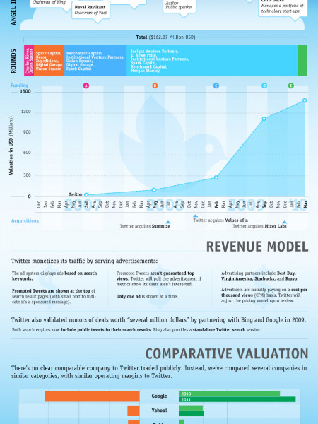 The History of Twitter's Valuation Infographic